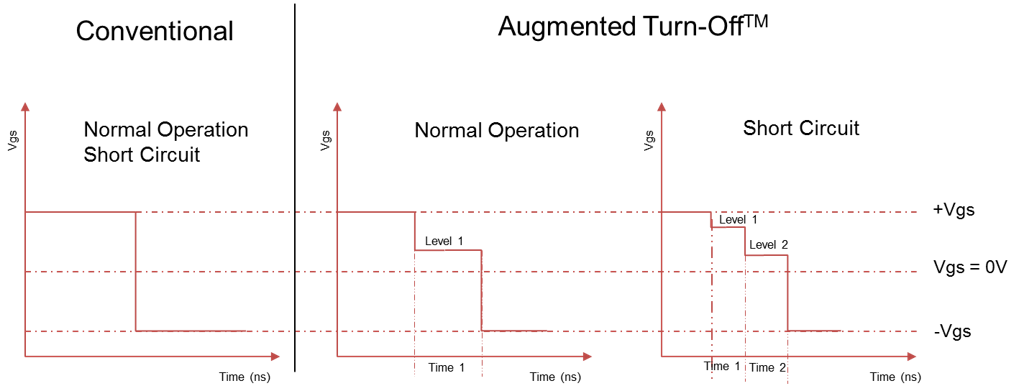 Agileswitch SiC MOSFET Gate Drivers - NAC Semi