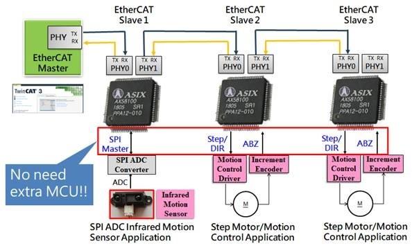 AX58100 EtherCAT Slave Controller
