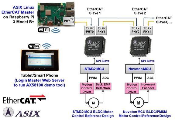 AX6800x Single Chip USB KVM Switch Applications