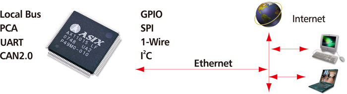Embedded Ethernet SoC Diagram
